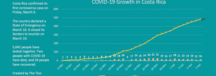 SIX MORE PEOPLE RECOVER FROM COVID-19