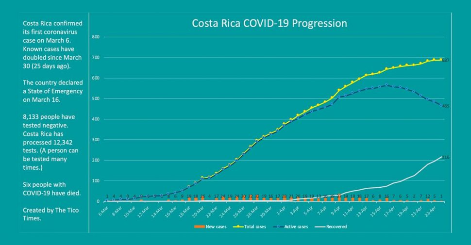 Costa Rica reports only one new case of the coronavirus
