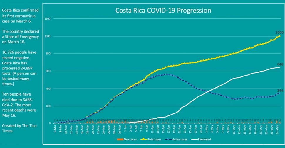 Costa Rica reaches 1,000 total coronavirus cases; 65% recovered